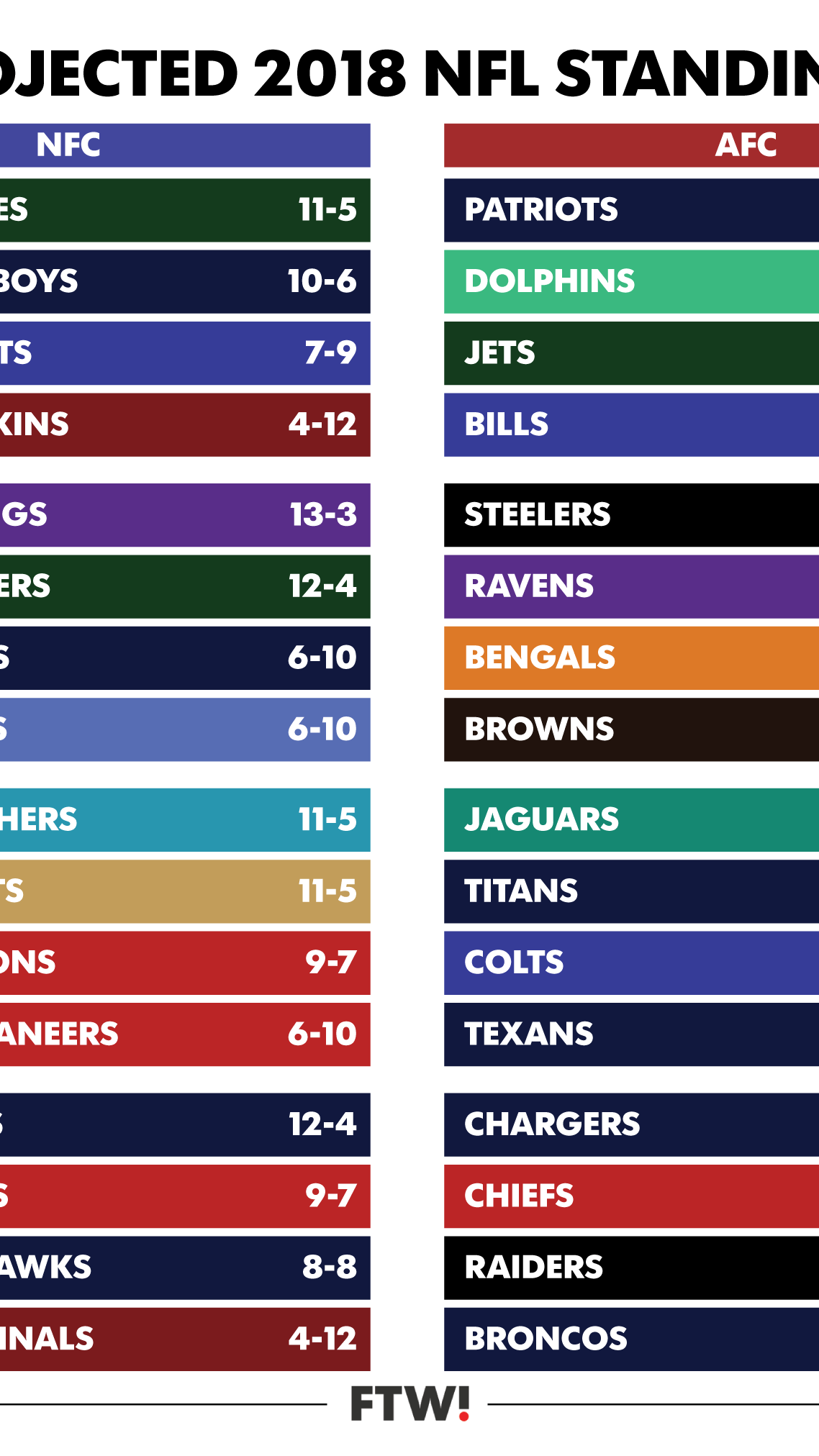 Predicting The Outcome Of Every 2018 Nfl Game
