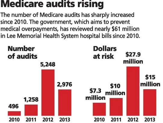 Medicare patients under observation face higher costs