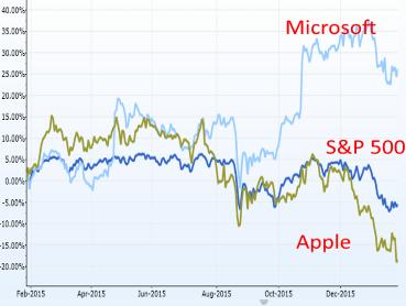 apple vs microsoft here