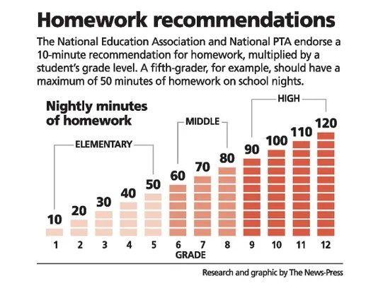 Homework: How much is too much?
