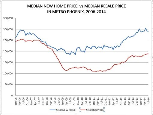 Rising new-home prices deter buyers
