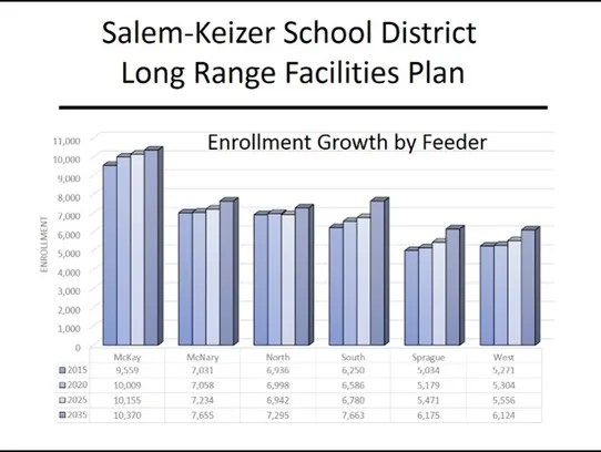 With data from Portland State University, the Salem-Keizer