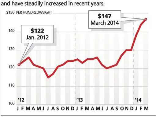 Beef costs rise, but restaurateurs, grocers take a hit