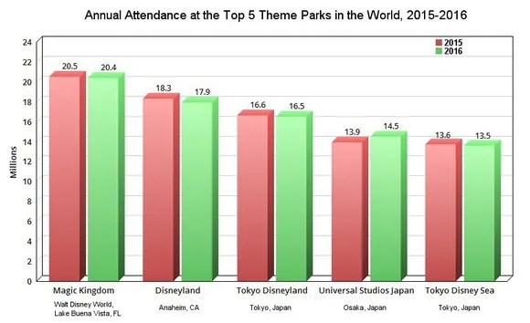 chart comparing theme park attendance in and also foolish take disney   dips as universal gains rh usatoday