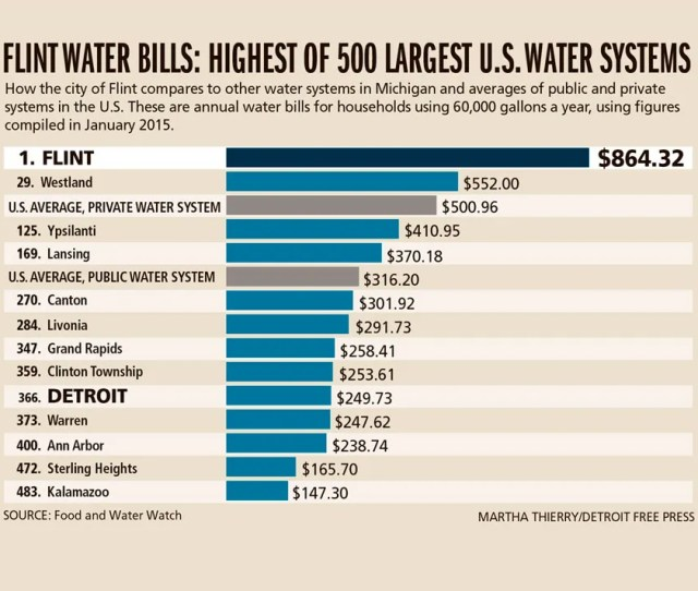Average Water Bill For 2 Bedroom Apartment 2018