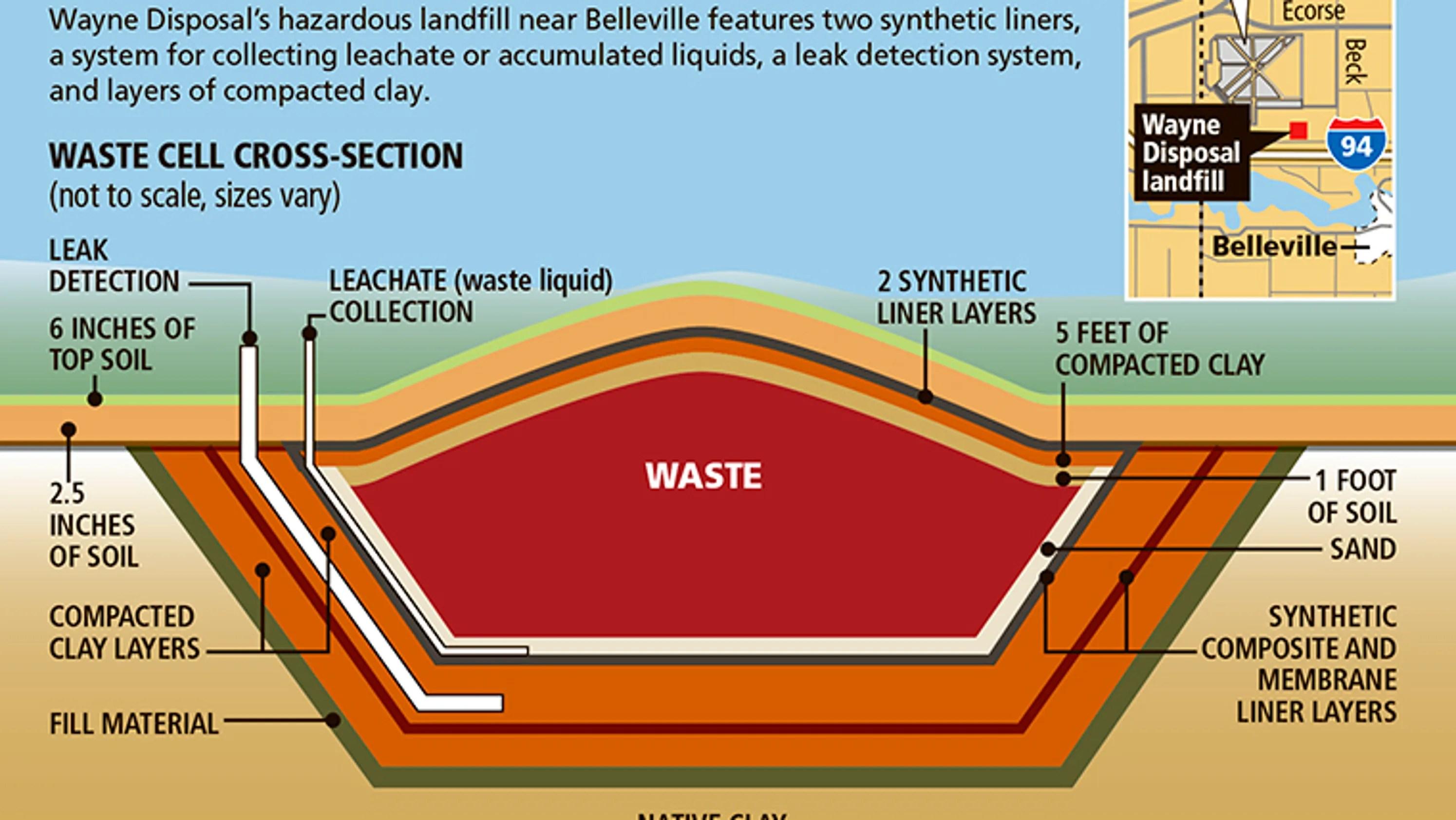 Landfill Taking Radioactive Waste Has History Of