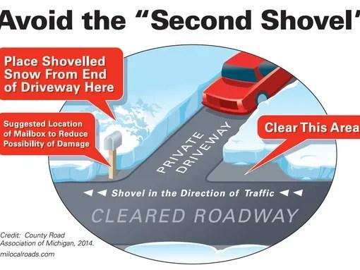 """Avoid the """"second shovel"""""""