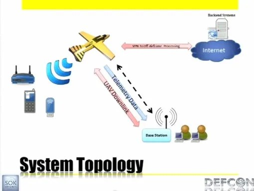 Mike Tassey, Rich Perkins: Wireless Ariel Surveillance