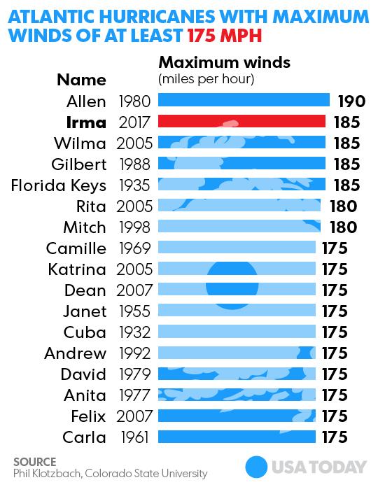 hurricane irma only 3