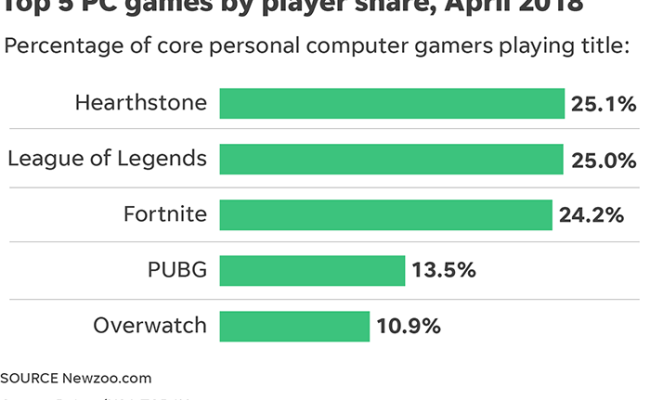 What S It Take To Be On Most Popular Pc Games List A