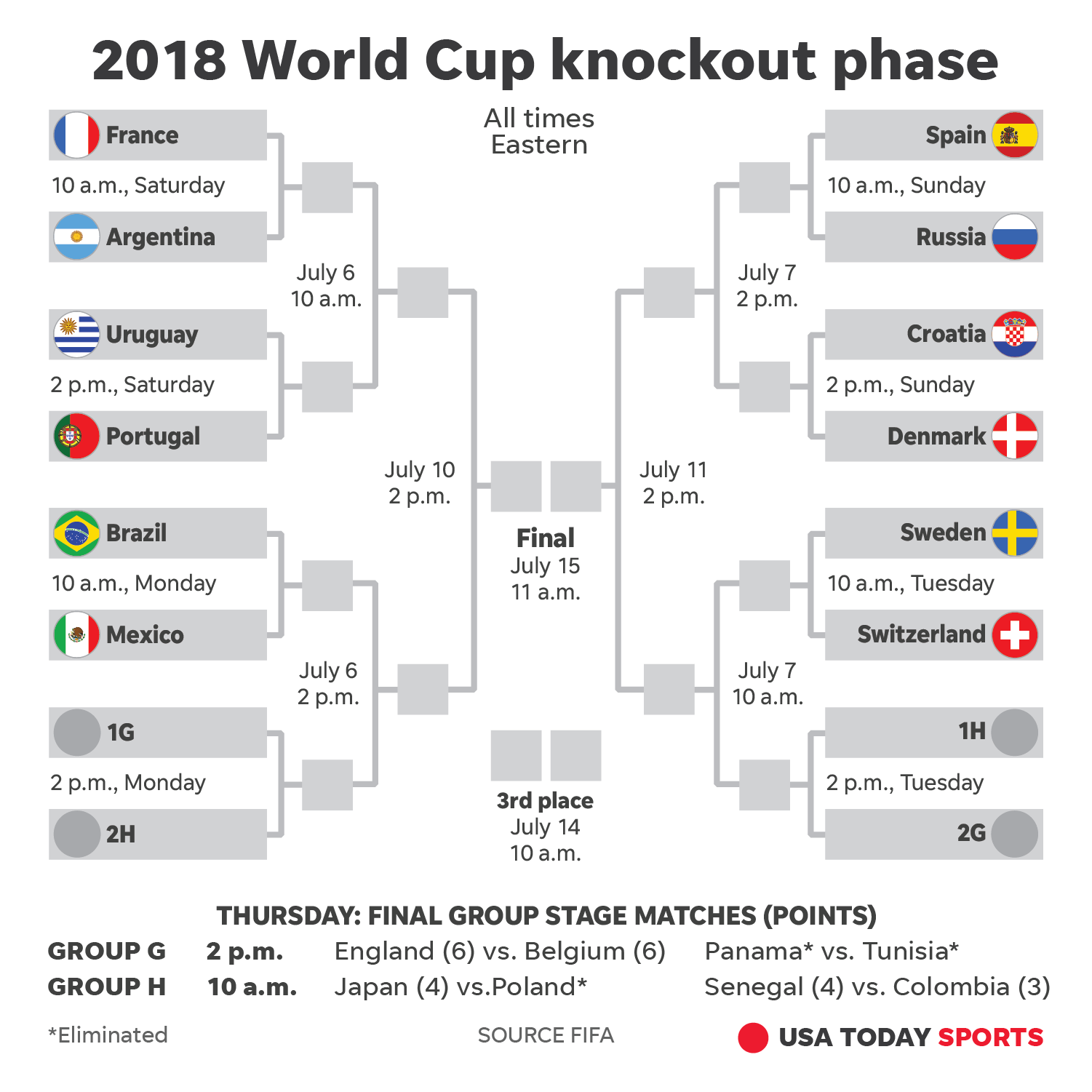 2018 World Cup: How to watch, schedule, stories for