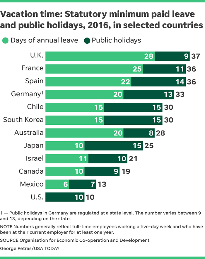 How Far Behind Is America In Paid Time Off From Rest Of World