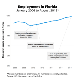 florida election 2018 rick scott delivered jobs but many struggle sterling wiring diagram wiring diagram [ 2251 x 2250 Pixel ]