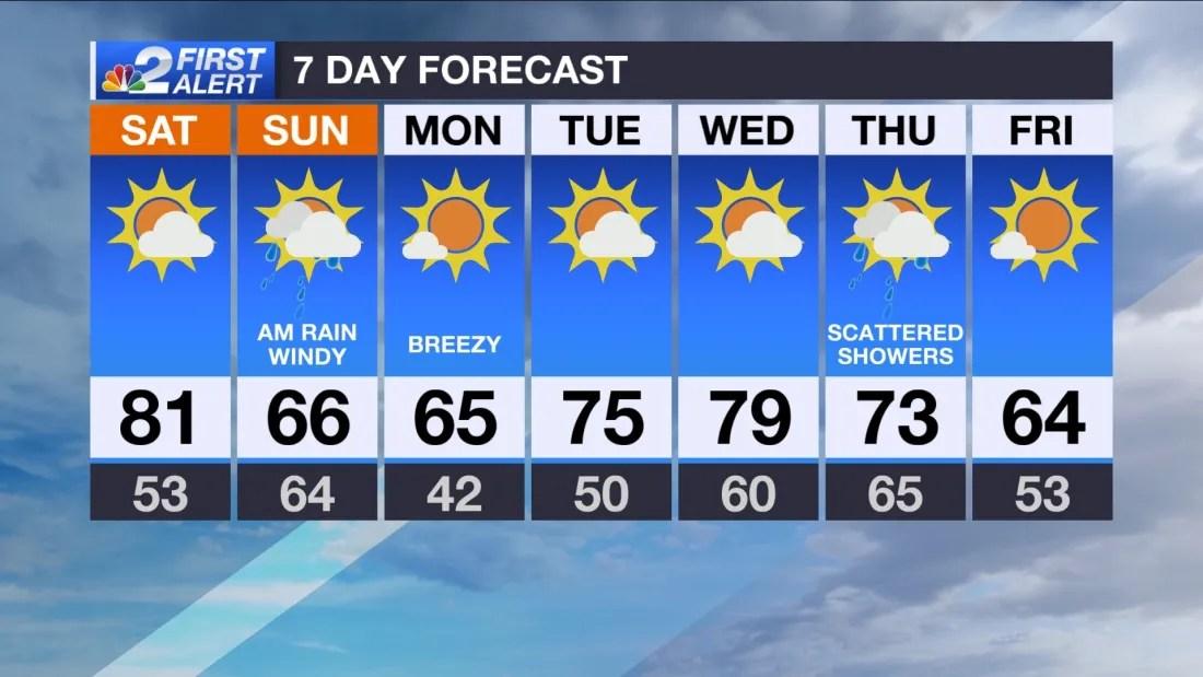 Sw Fl Weather Forecast Warm Today Chilly And Rainy Tomorrow