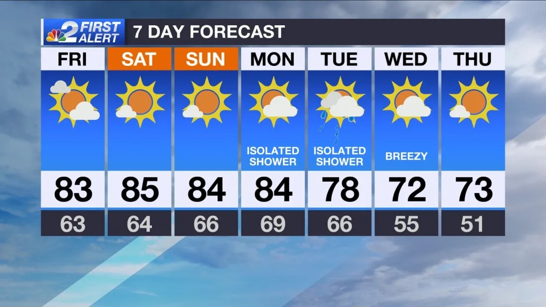 SW FL Weather Forecast: Warm weekend ahead for Southwest Florida