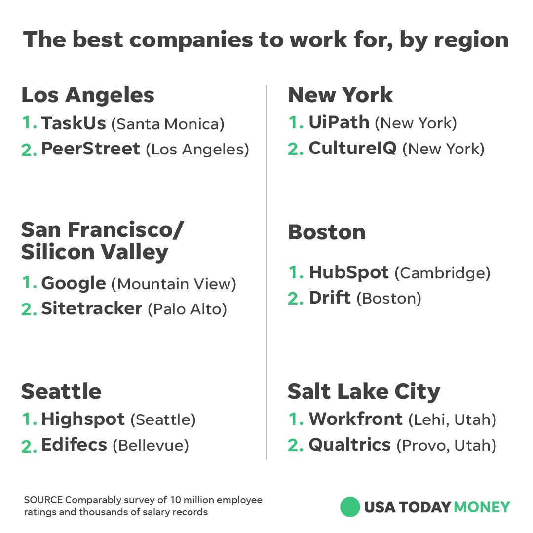 google among best companies