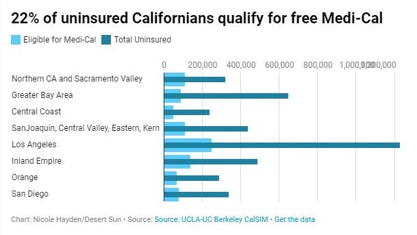 Med-Cal, Covered California: How to sign up for 2020 insurance