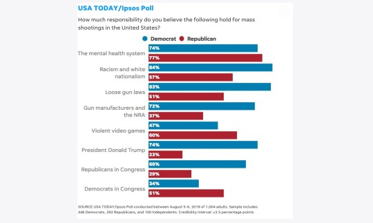 Democrats and Republicans have differing opinions on what is responsible for mass shootings in the USA.