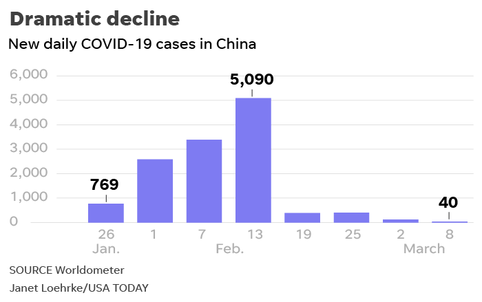 Coronavirus lessons from China could help America on COVID-19 epidemic