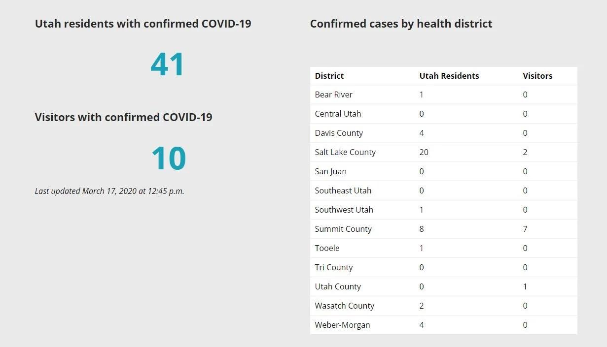 Coronavirus updates for St. George, Cedar City, Zion National Park