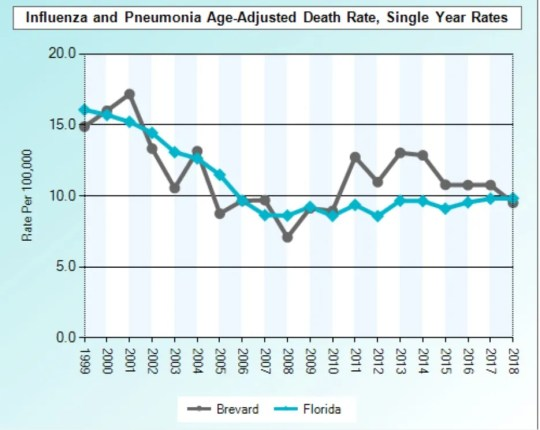 The death rate from influenza and pneumonia in Florida has increased over the past 20 years, but still tends to be slightly worse than the statewide rate.