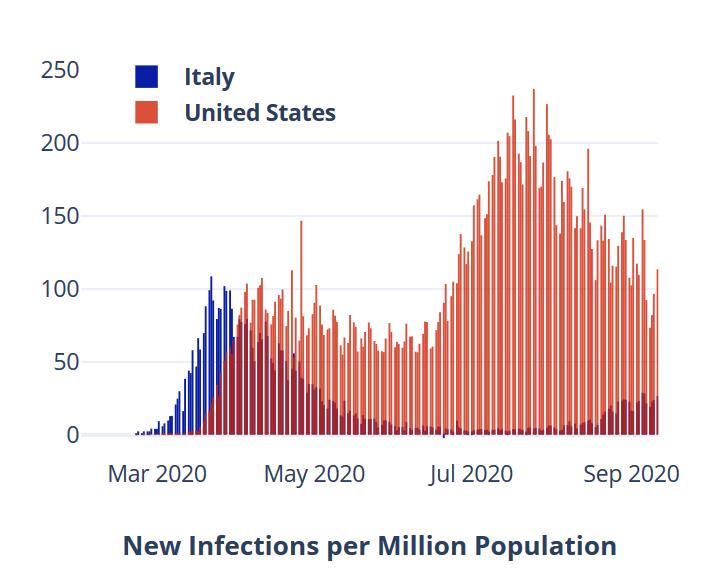 Infections à coronavirus par million en Italie et aux États-Unis depuis mars 2020