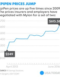 calthough the antitrust laws do not prohibit price gouging regardless of how unseemly it may be they use unreasonable restraints also massive increases on epipens raise alarm rh usatoday