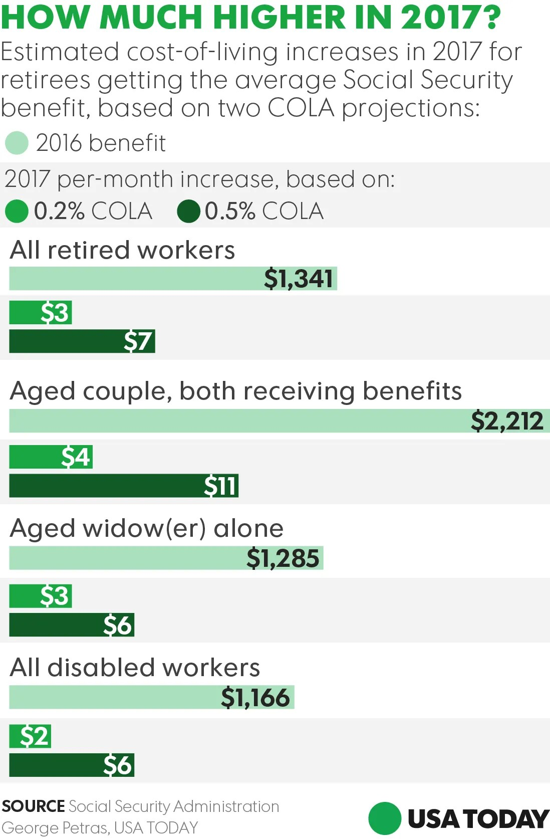 Retirees Social Security Cola Raise In 3 A Month