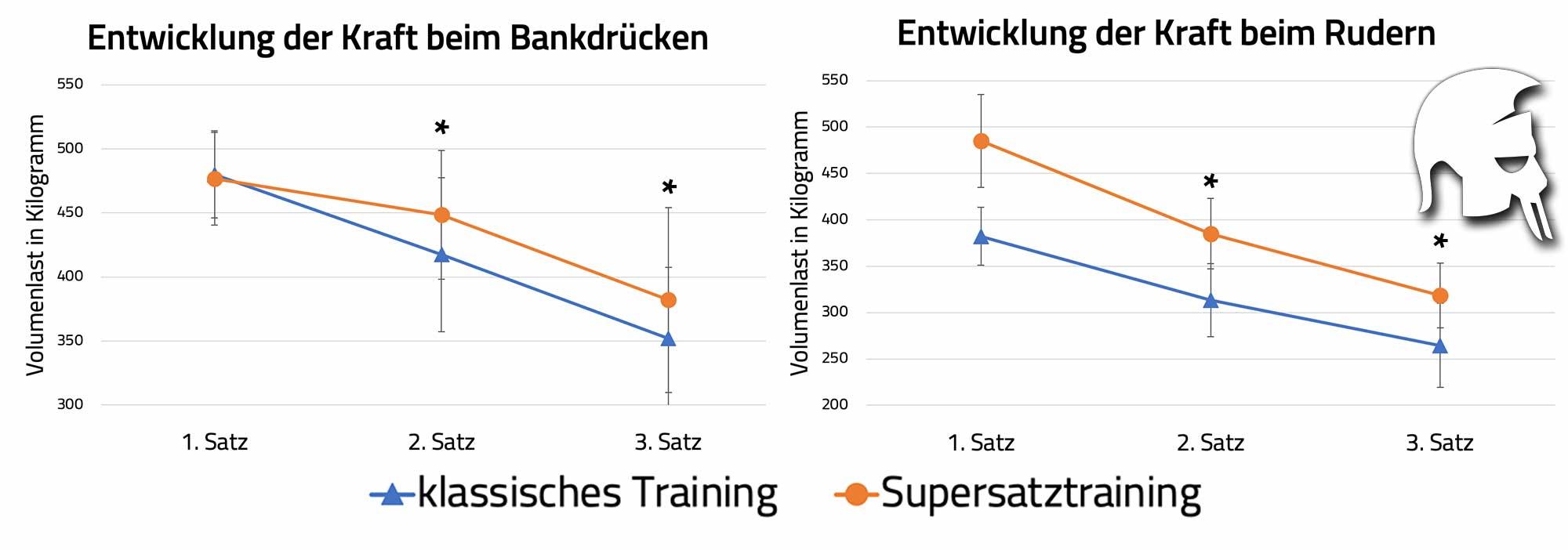 antagonistische Supersätze Trainingsvolumen
