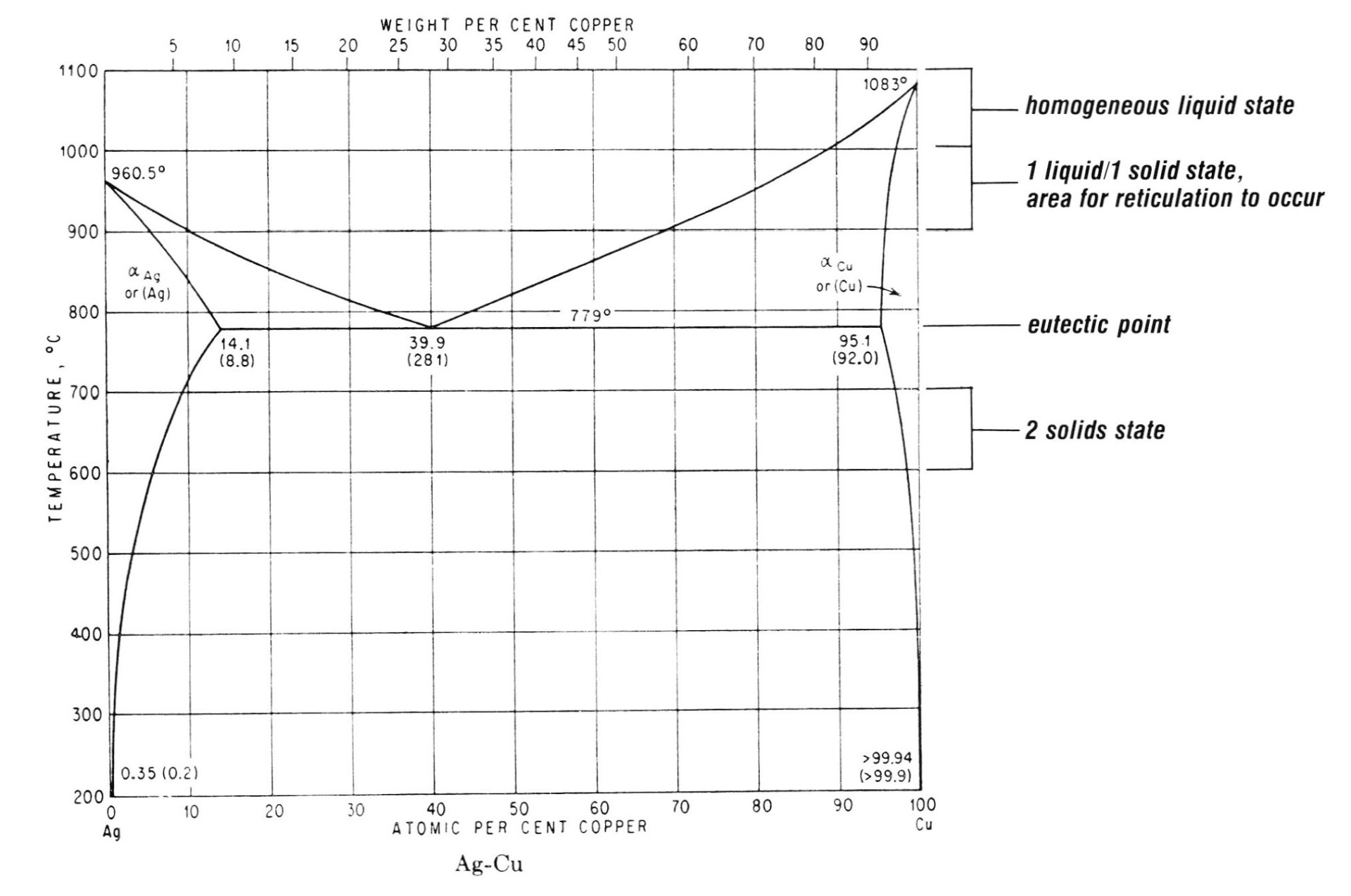 hight resolution of charts from constitution of binary alloys by dr max hanson copyright 1958 published by mcgraw hill new york reproduced with permission of mcgraw hill