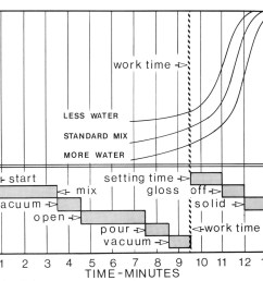 4 a comparison of the investment viscosity and the mixing cycle illustrates how the system characteristics and its application are related [ 1543 x 1293 Pixel ]