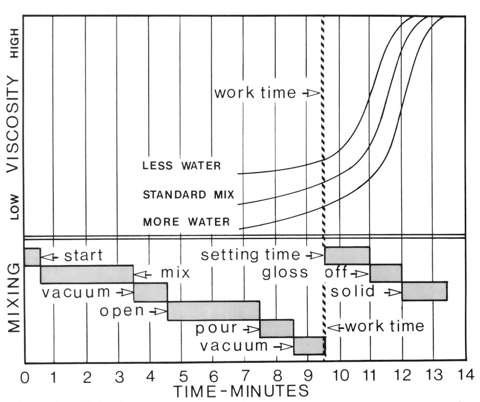 hight resolution of 4 a comparison of the investment viscosity and the mixing cycle illustrates how the system characteristics and its application are related