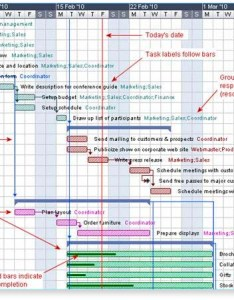 Gantt chart also what is  software information and history rh
