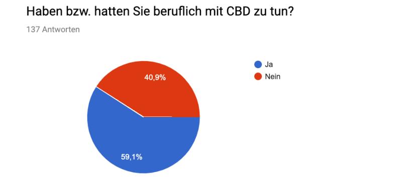 CDB_Umfrage
