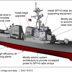 Uss Enterprise Diagram Lighting Spur Wiring U.s. Gao - Arleigh Burke Destroyers: Delaying Procurement Of Ddg 51 Flight Iii Ships Would Allow ...