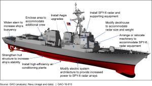 US GAO  Arleigh Burke Destroyers: Delaying Procurement
