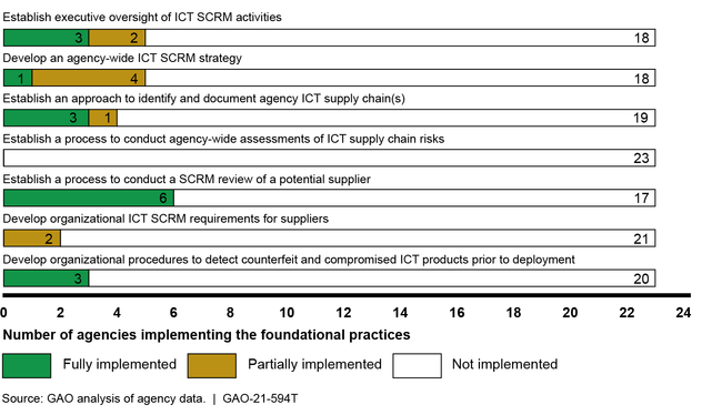 Twenty-three Civilian Agencies' Implementation of Information and Communication Technology (ICT) Supply Chain Risk Management (SCRM) Practices