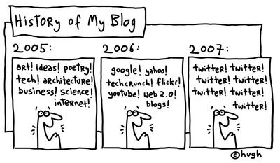 Twiter, History of blog