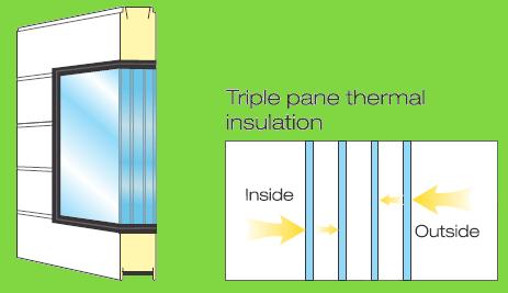 Triple  windows Panels