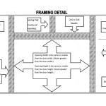 Framing Details For Garage Doors Garage Door Specialists