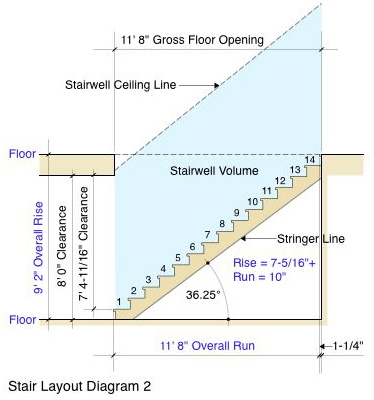 Stair Layout Primer