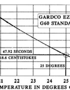 Standard also gardco ez zahn viscosity cups rh