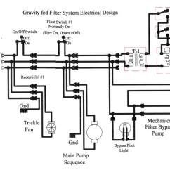 Swimming Pool Sand Filter Diagram 1982 Chevy C10 Radio Wiring De Plumbing Great Installation Of Garden Endeavors Rh Gardenendeavors Com Hayward