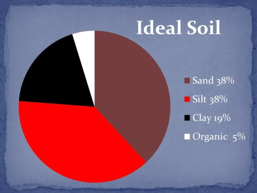 Topsoil, Compost, Triple Mix - What's the Difference? -
