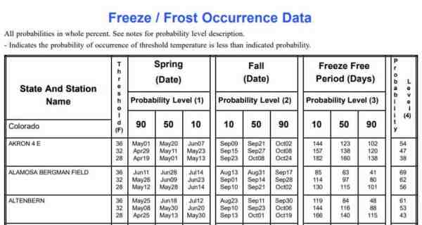 Freeze or Frost occurrence data