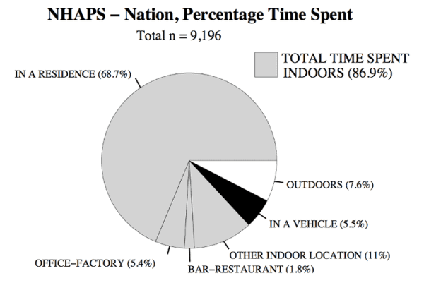 NHAPS - Nation, Percentage Time Spent