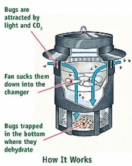 best-mosquito-trap-how-it-works