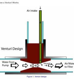 it was however a diagram similar to this explaining the principle which makes a venturi work  [ 1200 x 945 Pixel ]