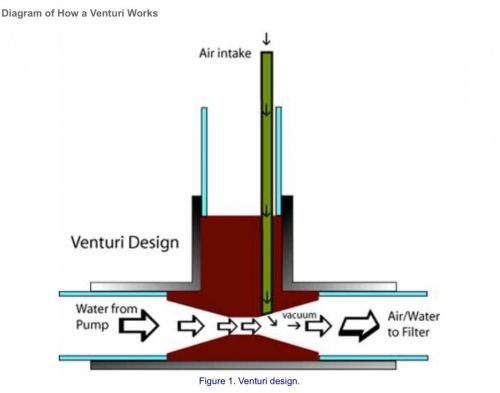 small resolution of it was however a diagram similar to this explaining the principle which makes a venturi work