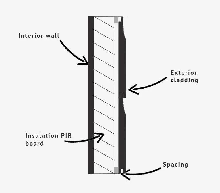 Diagram how to insulate a summerhouse wall.
